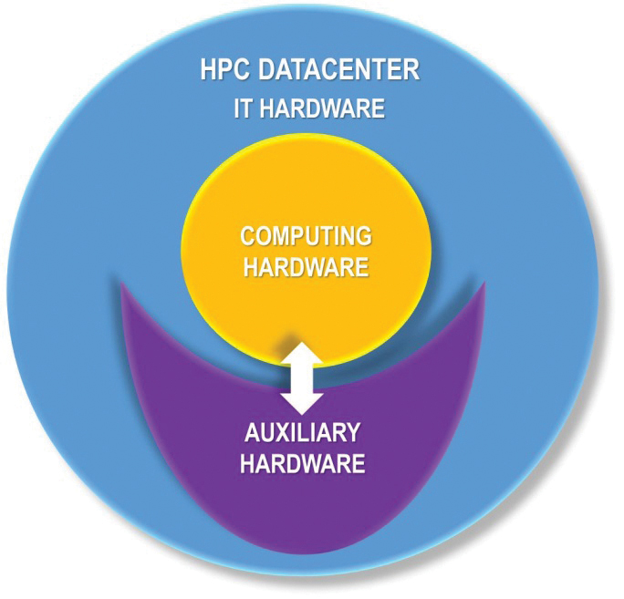 Figure 1. Types of HPC data center IT equipment