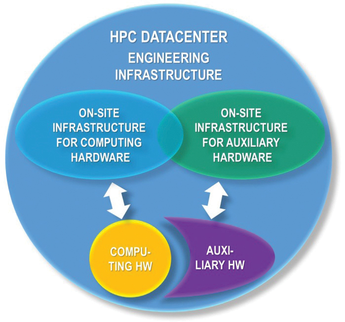 Figure 2. Generic HPC data center IT equipment and engineering infrastructure.