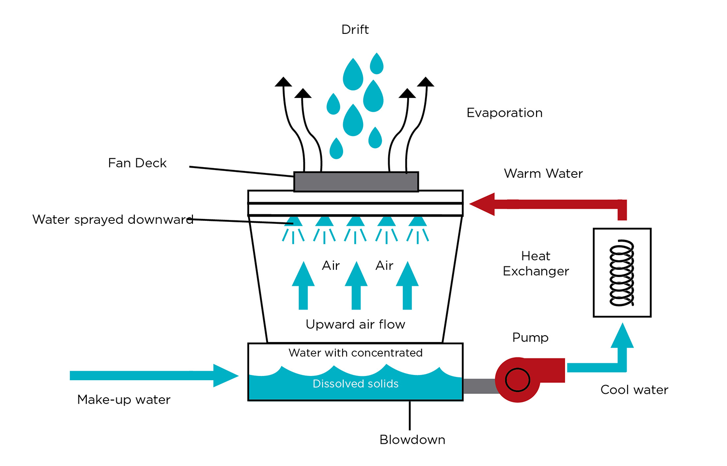 "Figure 2. Cooling towers ""consume"" or lose water through evaporation, blow down, and drift."