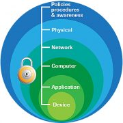 Security Starts in the Physical World