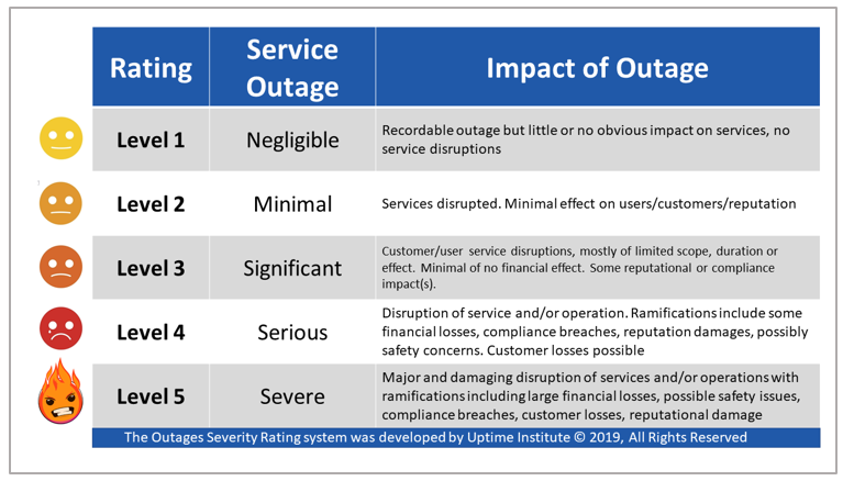 Comparing the severity of IT service outages: Uptime Institute's Outage Severity Rating System