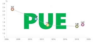 Is PUE actually going UP?