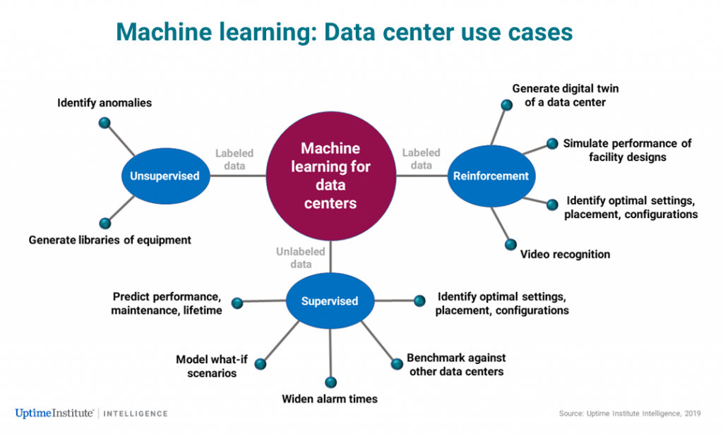 Data center AI: Start with the end in mind