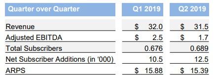 Endurance reports earnings, domain customer growth