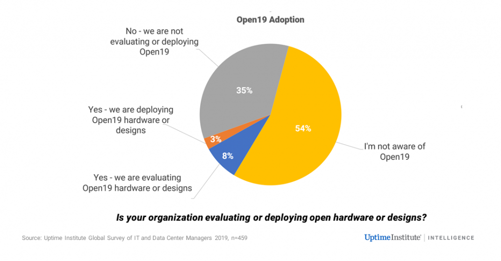 """Open19 expects 2019 to be the year of """"Accelerated Adoption"""""""