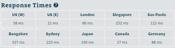 Web Hosting in India - GoDaddy speed test