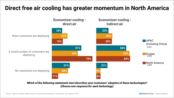 Data Center Free Air Cooling Trends