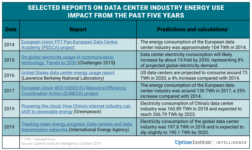 Data center energy use goes up and up and up