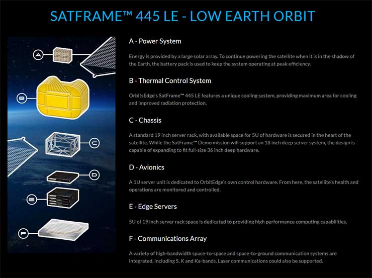satframe diagram 740