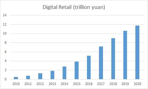 China's digital economy and domains